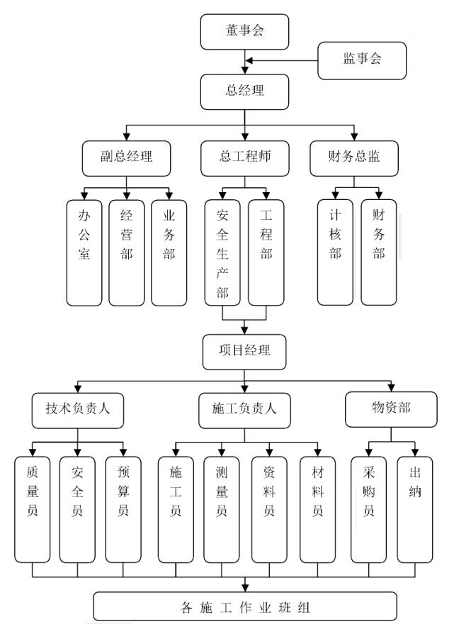 manbetx官网网扯建筑组织架构图